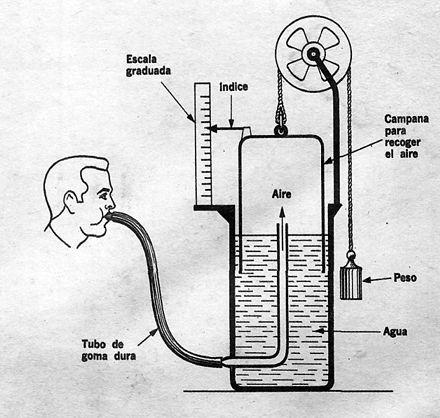 medicion capacidad pulmonar espirometro