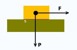 fuerza de rozamiento y lubricantes