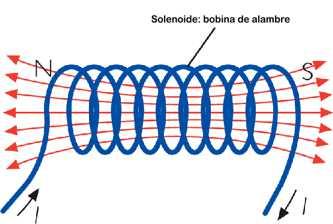 Solenoide